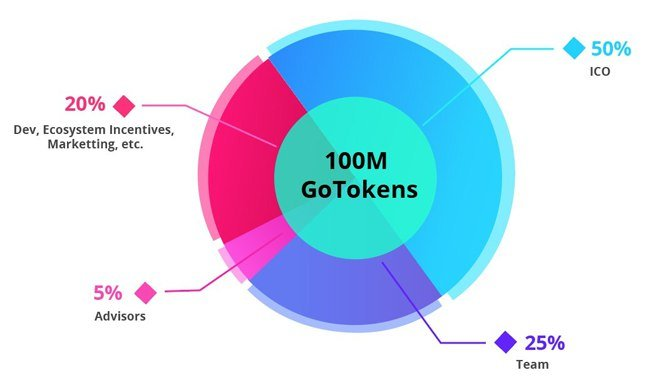 GONETWORK 2 GoNetwork (GOT) là gì ? Đánh giá tiềm năng của ico GoNetwork