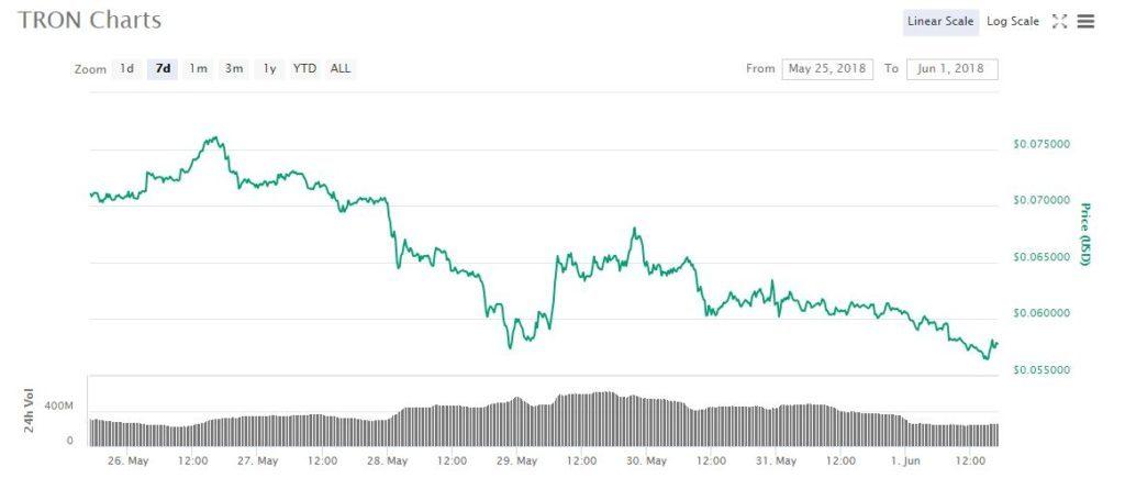 Biểu đồ giá TRX | Nguồn: CoinMarketCap