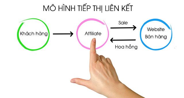 Mô hình vận hành của Affiliate marketing