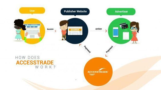 word image 3 Pub.Accesstrade là gì? Kinh nghiệm làm Publisher Accesstrade hiệu quả 2021