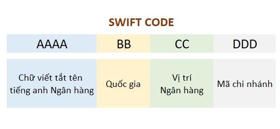 Swift code Swift code là gì? Danh sách mã swift/bic code các ngân hàng Việt Nam 2021