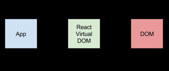 Phát triển Reactjs