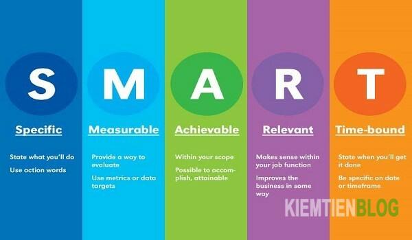 Triển khai chiến lược theo mục tiêu SMART